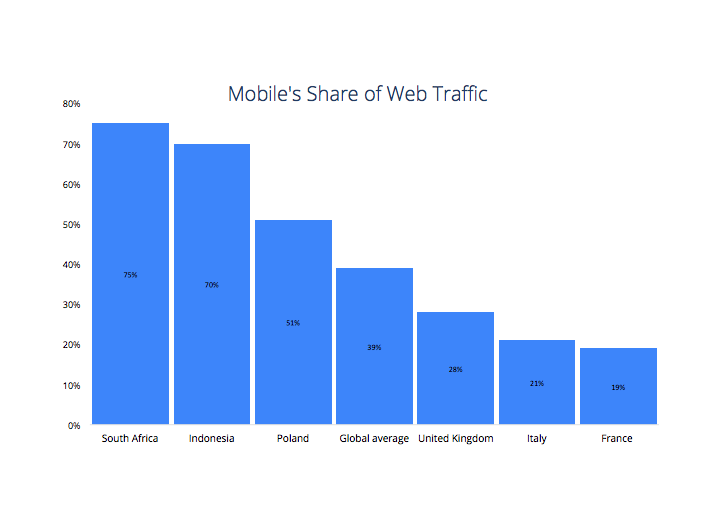 apps job market - mobile's share of web traffic