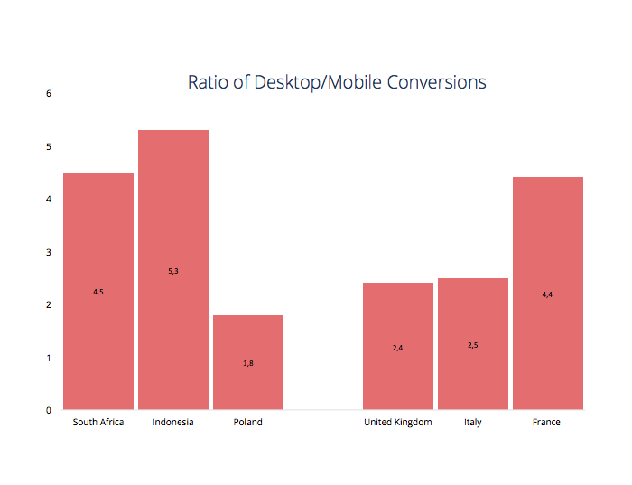 apps job market - ratio of desktop/mobile conversions