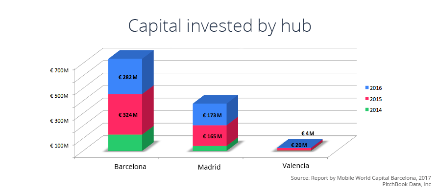 Investment by hub